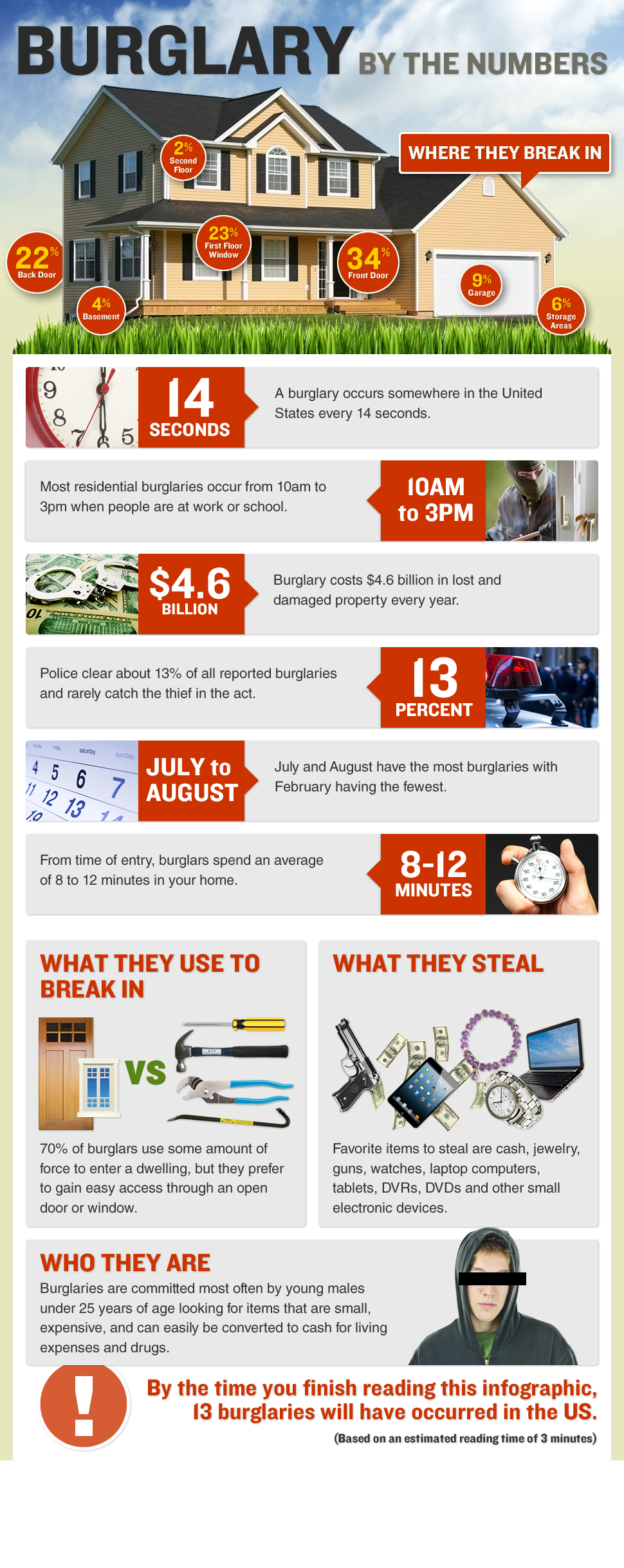 DFW Wholesale Security Burglary by the Numbers